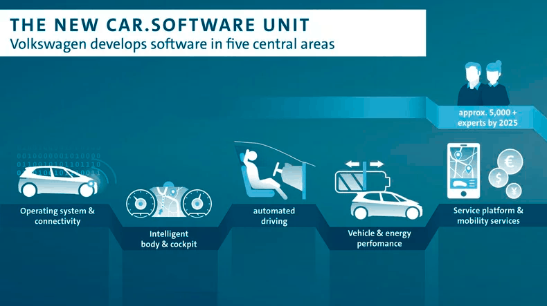 vw os infographic