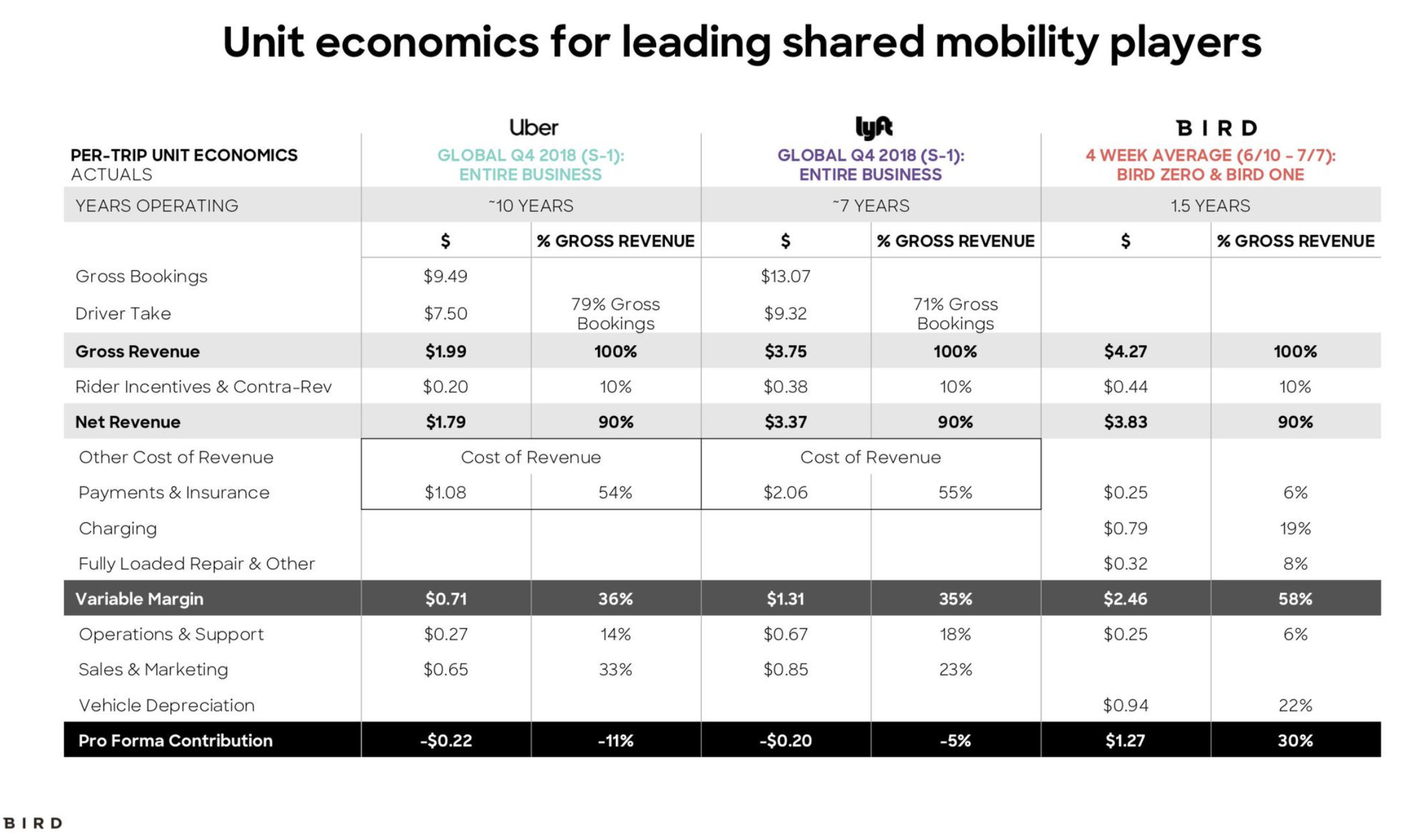 Infographic Of Micromobility Company Bird Scooter-sharing Unit Economics