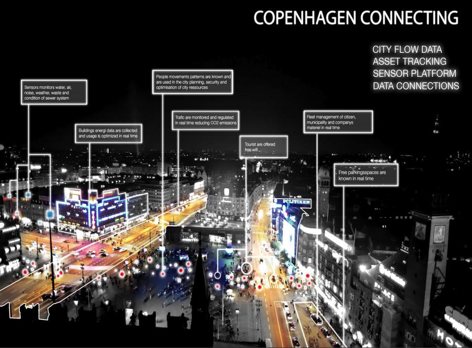 Copenhagen Smart City