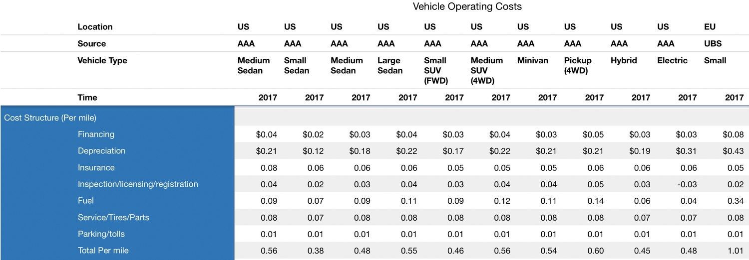 A table of vehicle operating costs